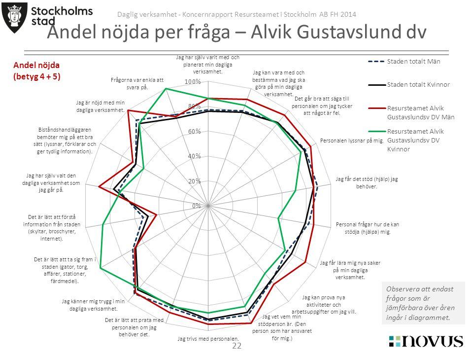 22 Daglig verksamhet - Koncernrapport Resursteamet i Stockholm AB FH 2014 Andel nöjda per fråga – Alvik Gustavslund dv Observera att endast frågor som är jämförbara över åren ingår i diagrammet.