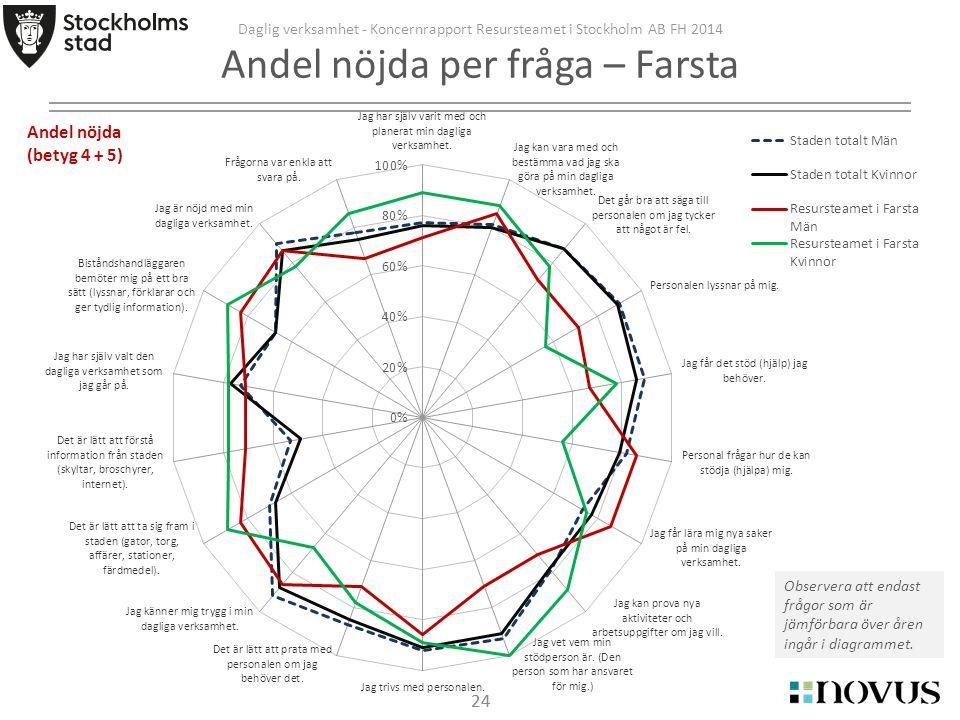 24 Daglig verksamhet - Koncernrapport Resursteamet i Stockholm AB FH 2014 Andel nöjda per fråga – Farsta Observera att endast frågor som är jämförbara över åren ingår i diagrammet.