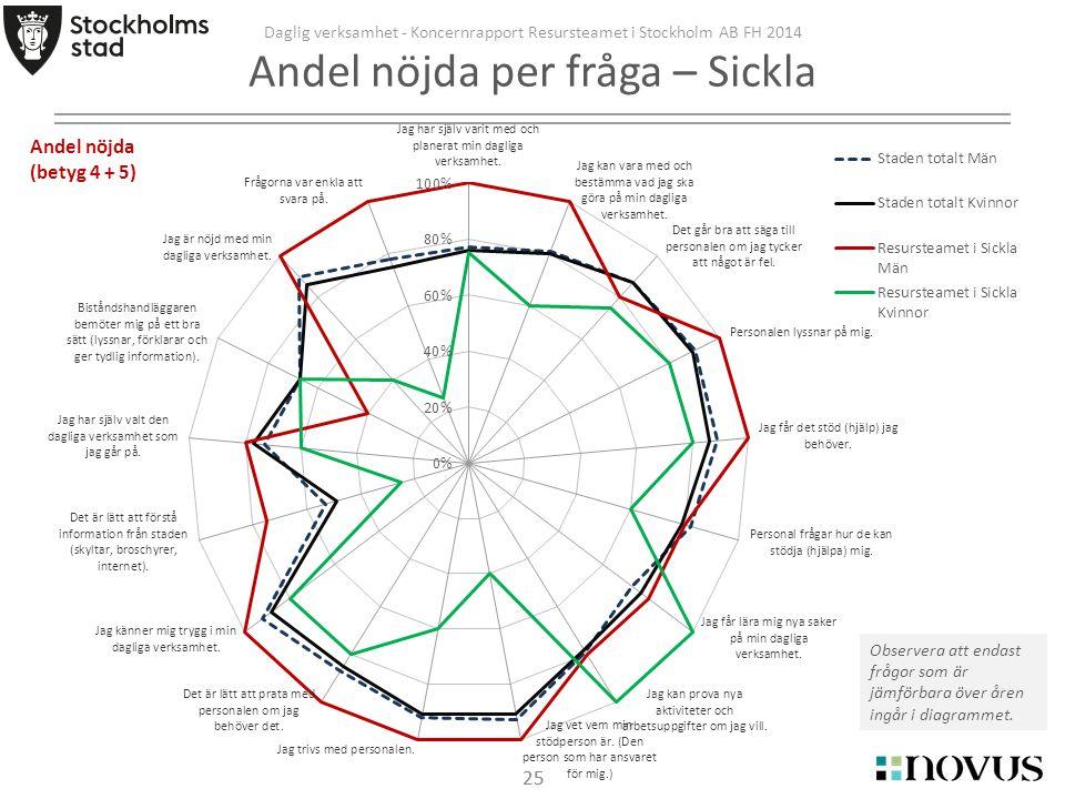 25 Daglig verksamhet - Koncernrapport Resursteamet i Stockholm AB FH 2014 Andel nöjda per fråga – Sickla Observera att endast frågor som är jämförbara över åren ingår i diagrammet.