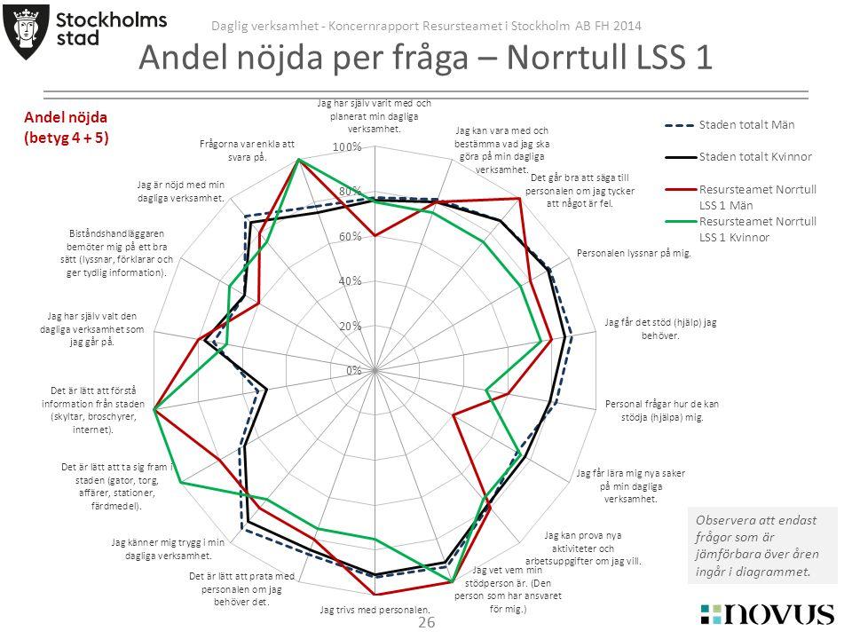26 Daglig verksamhet - Koncernrapport Resursteamet i Stockholm AB FH 2014 Andel nöjda per fråga – Norrtull LSS 1 Observera att endast frågor som är jämförbara över åren ingår i diagrammet.
