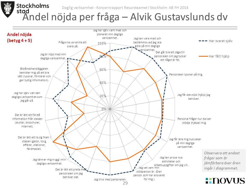29 Daglig verksamhet - Koncernrapport Resursteamet i Stockholm AB FH 2014 Andel nöjda per fråga – Alvik Gustavslunds dv Observera att endast frågor som är jämförbara över åren ingår i diagrammet.