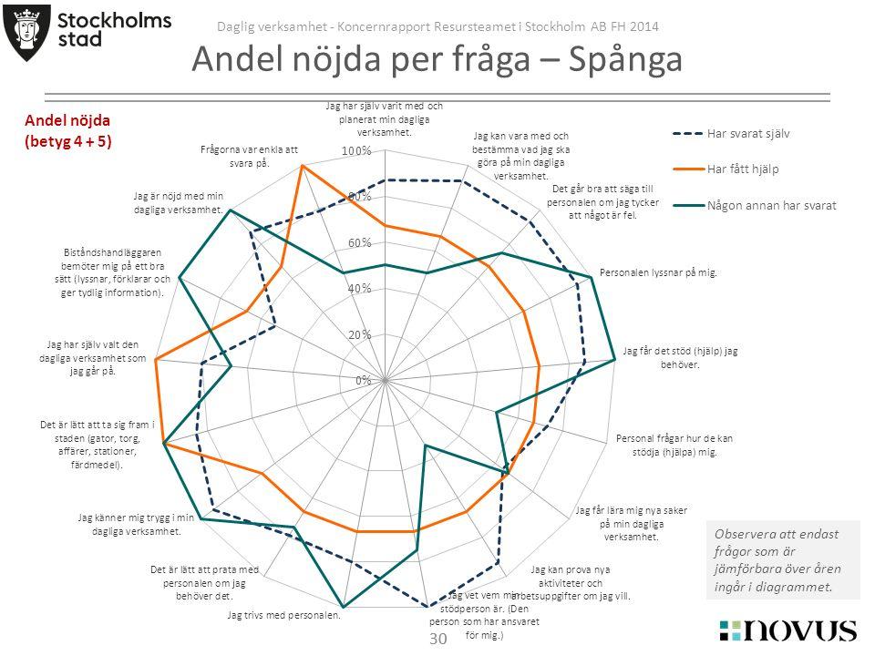 30 Daglig verksamhet - Koncernrapport Resursteamet i Stockholm AB FH 2014 Andel nöjda per fråga – Spånga Observera att endast frågor som är jämförbara över åren ingår i diagrammet.