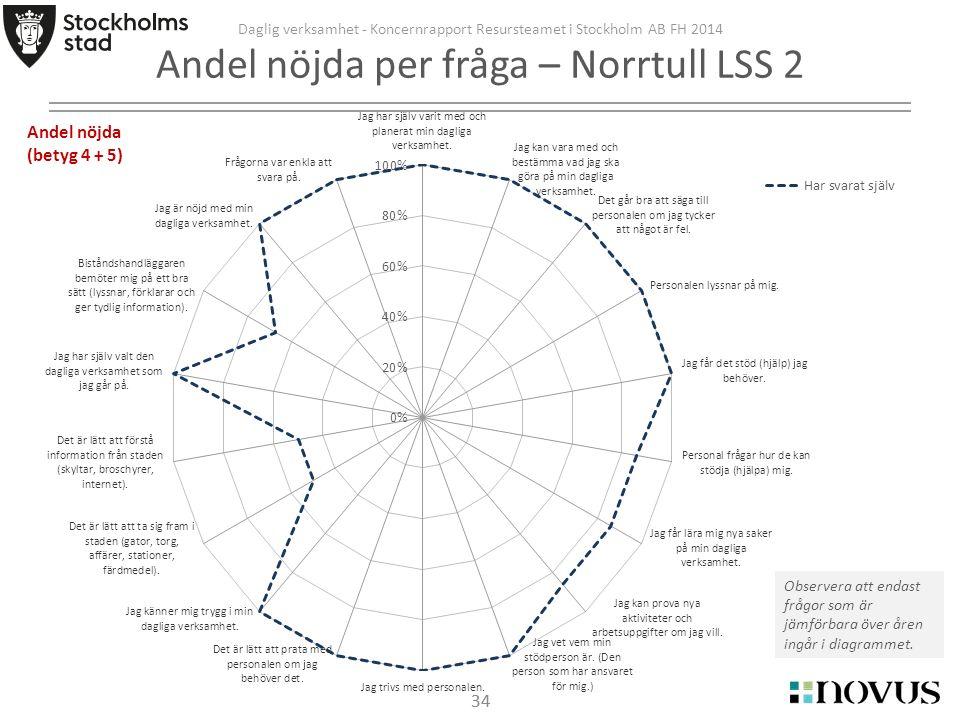 34 Daglig verksamhet - Koncernrapport Resursteamet i Stockholm AB FH 2014 Andel nöjda per fråga – Norrtull LSS 2 Observera att endast frågor som är jämförbara över åren ingår i diagrammet.