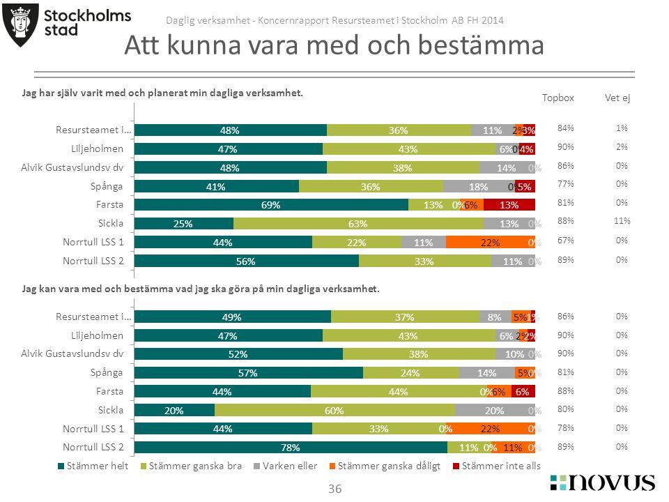 36 Daglig verksamhet - Koncernrapport Resursteamet i Stockholm AB FH 2014 Att kunna vara med och bestämma 36 Jag har själv varit med och planerat min dagliga verksamhet.