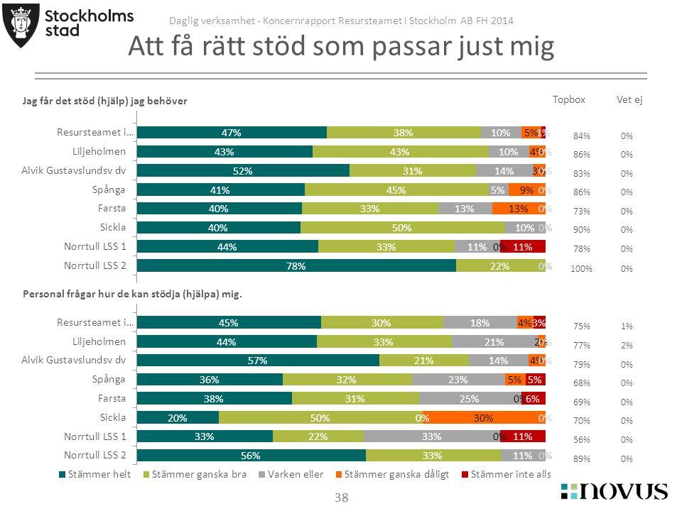 38 Daglig verksamhet - Koncernrapport Resursteamet i Stockholm AB FH 2014 Att få rätt stöd som passar just mig 38 TopboxVet ej Jag får det stöd (hjälp) jag behöver Personal frågar hur de kan stödja (hjälpa) mig.
