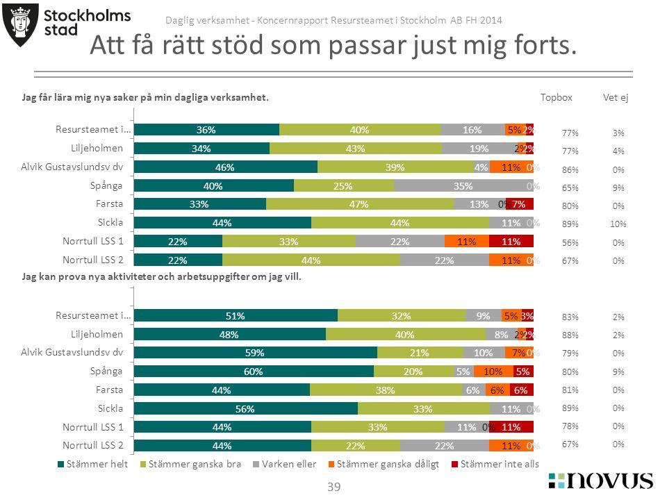 39 Daglig verksamhet - Koncernrapport Resursteamet i Stockholm AB FH 2014 Att få rätt stöd som passar just mig forts.