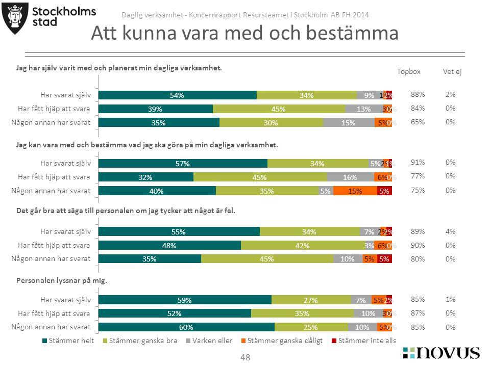 48 Daglig verksamhet - Koncernrapport Resursteamet i Stockholm AB FH 2014 Att kunna vara med och bestämma 48 Personalen lyssnar på mig.