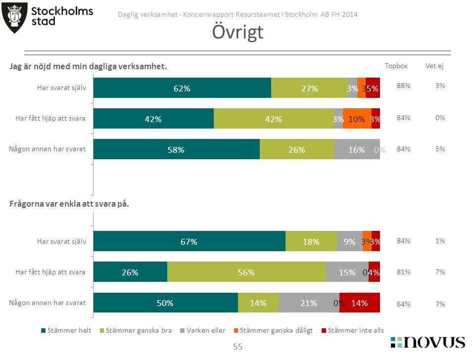 55 TopboxVet ej Daglig verksamhet - Koncernrapport Resursteamet i Stockholm AB FH 2014 Övrigt Jag är nöjd med min dagliga verksamhet.