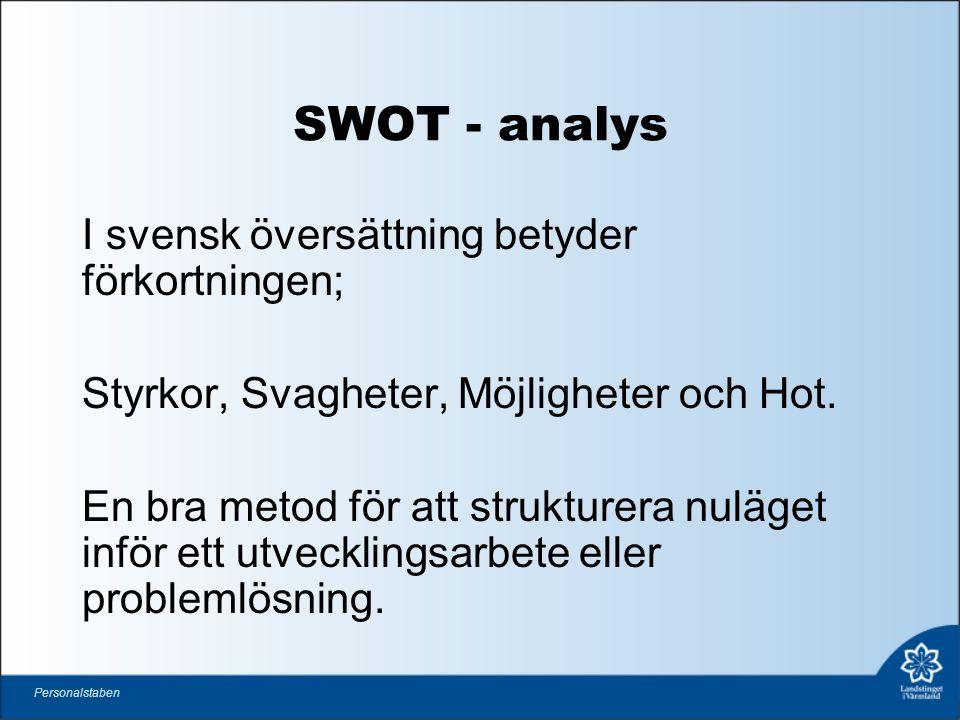 SWOT - analys I svensk översättning betyder förkortningen; Styrkor, Svagheter, Möjligheter och Hot.
