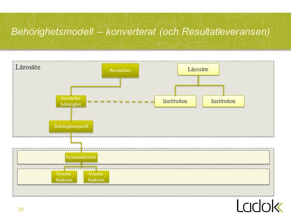 20 Behörighetsmodell – konverterat (och Resultatleveransen) Användare Användar- behörighet Behörighetsprofil System- funktion Systemaktivitet Lärosäte Institution