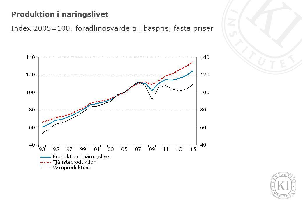 Bostadsrelaterade skatter i Sverige Procent av BNP