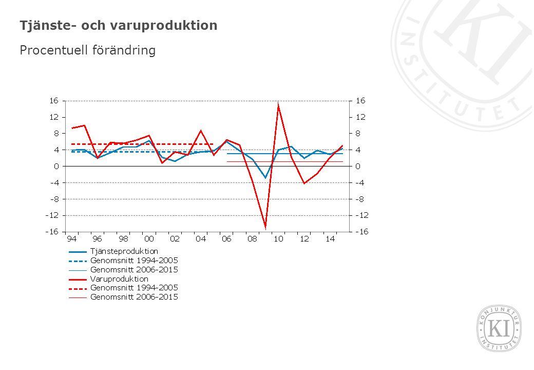 Produktion i tjänstebranscherna Index 2005=100