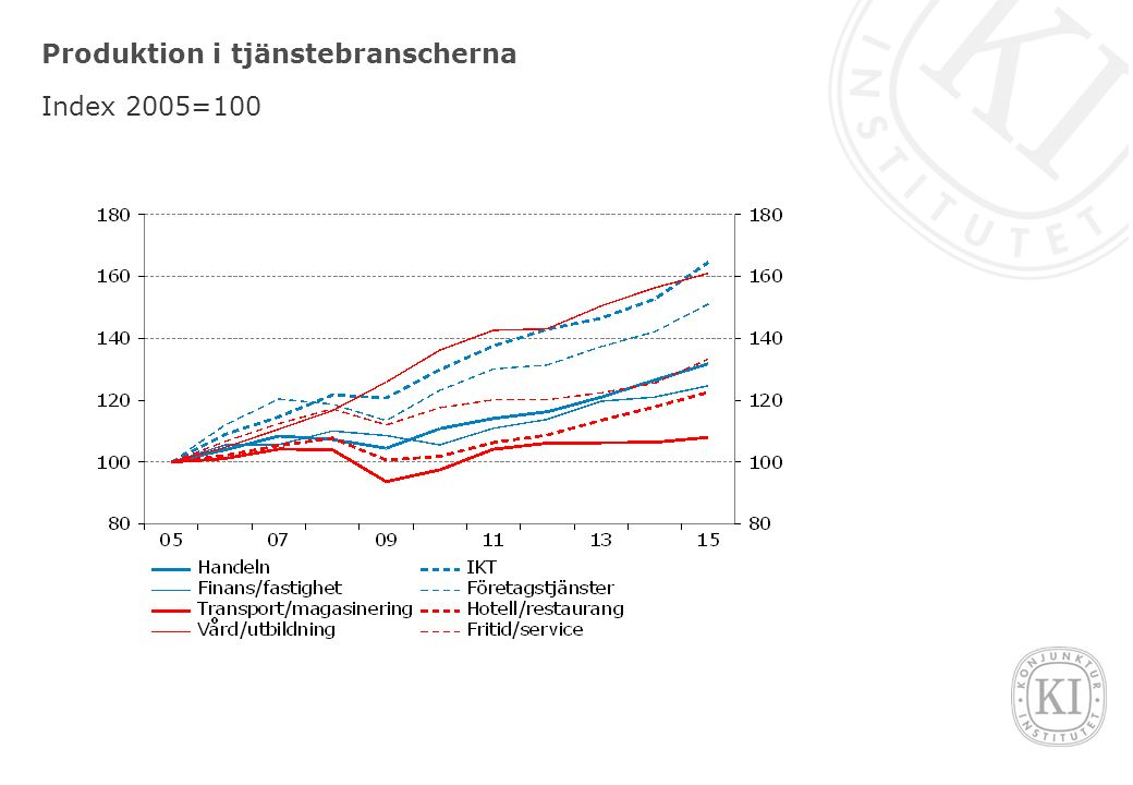 Produktion i tjänstebranscherna Index 2005=100