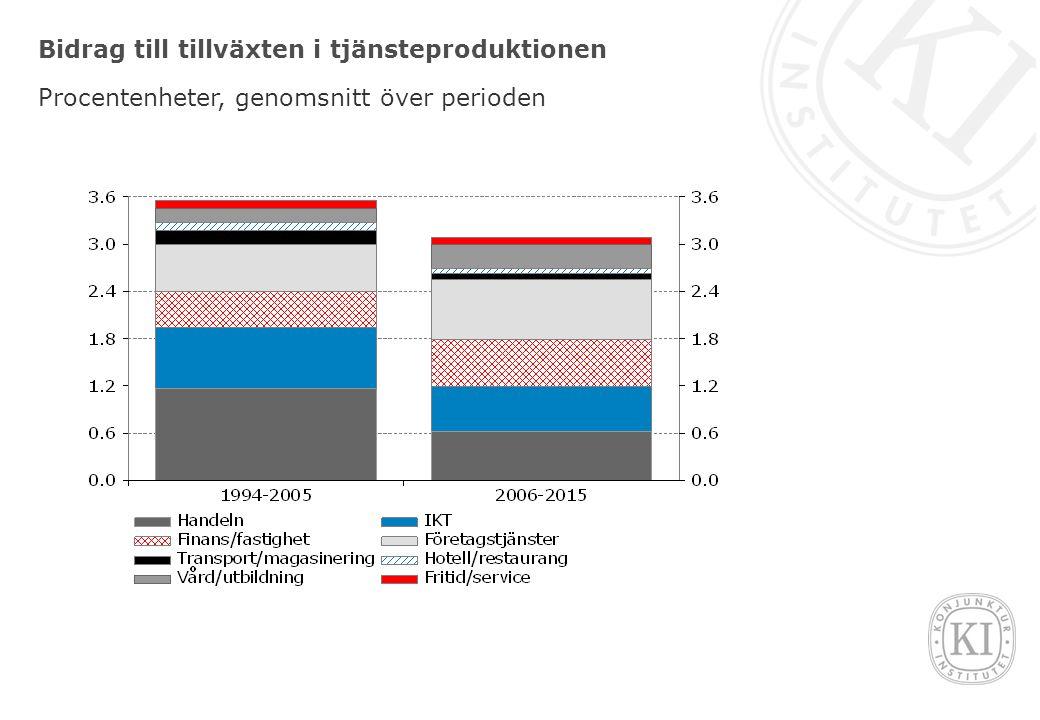 Bidrag till sysselsättningstillväxten Procentuell förändring respektive procentenheter