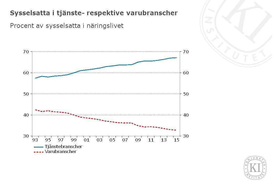 Sysselsättning i tjänstebranscherna Index 2005=100