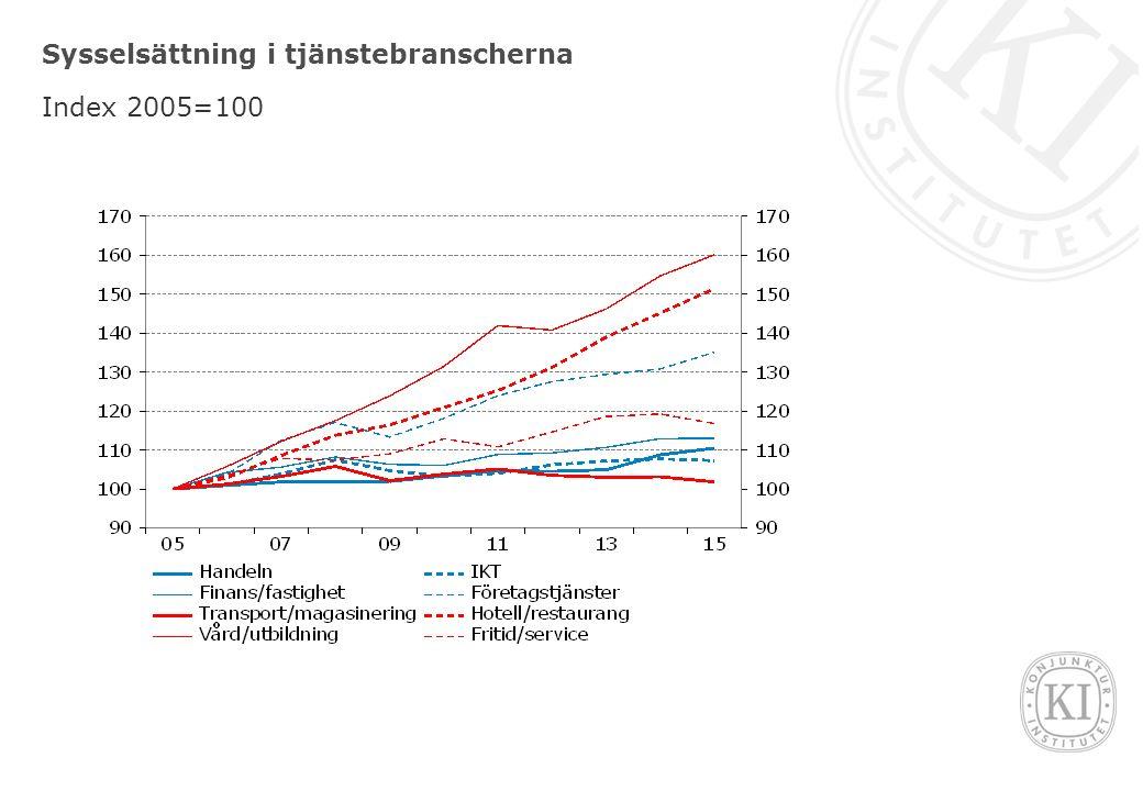 Bidrag till sysselsättningstillväxten i tjänstebranscherna Procentenheter, genomsnitt över perioden