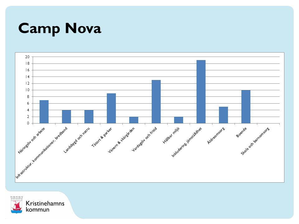 Camp Nova