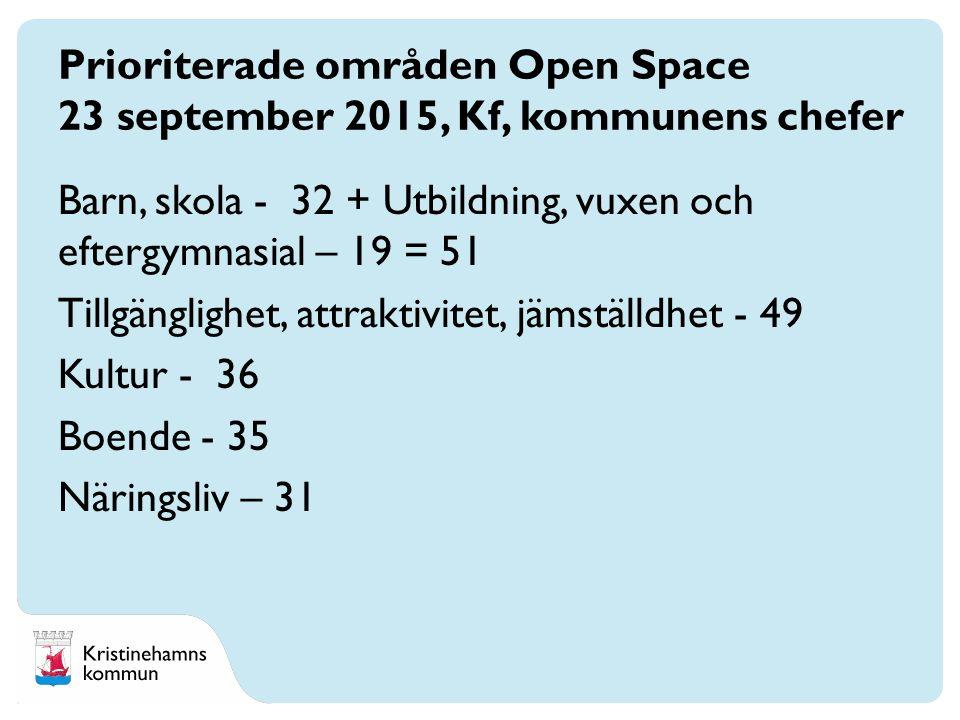 Barn, skola - 32 + Utbildning, vuxen och eftergymnasial – 19 = 51 Tillgänglighet, attraktivitet, jämställdhet - 49 Kultur - 36 Boende - 35 Näringsliv – 31 Prioriterade områden Open Space 23 september 2015, Kf, kommunens chefer