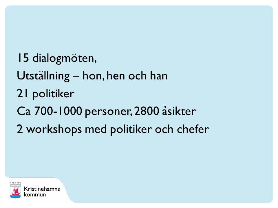 15 dialogmöten, Utställning – hon, hen och han 21 politiker Ca 700-1000 personer, 2800 åsikter 2 workshops med politiker och chefer