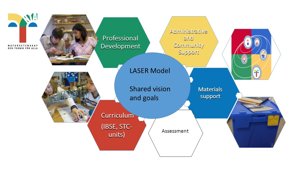Curriculum Curriculum (IBSE, STC- units) Materials support Professional Development Administrative and Community Support Assessment LASER Model Shared vision and goals