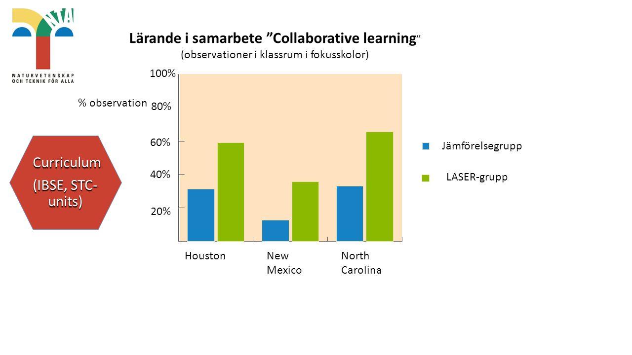 HoustonNew Mexico North Carolina 20% 40% 60% % observation 80% 100% Jämförelsegrupp LASER-grupp Lärande i samarbete Collaborative learning (observationer i klassrum i fokusskolor) Curriculum Curriculum (IBSE, STC- units)
