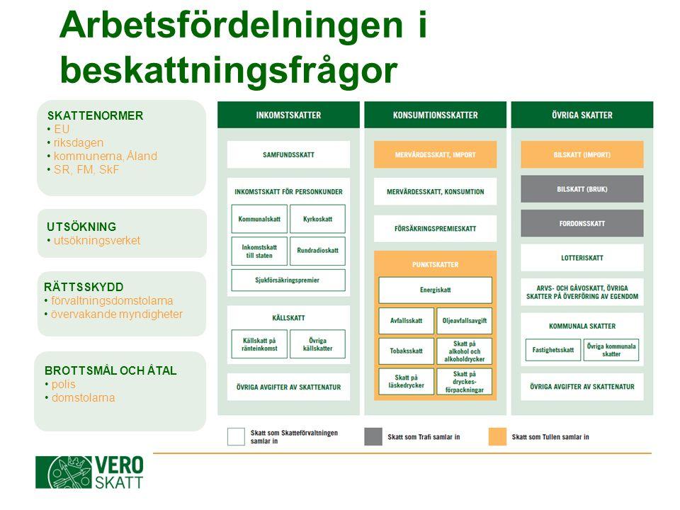SKATTENORMER EU riksdagen kommunerna, Åland SR, FM, SkF UTSÖKNING utsökningsverket Arbetsfördelningen i beskattningsfrågor RÄTTSSKYDD förvaltningsdoms