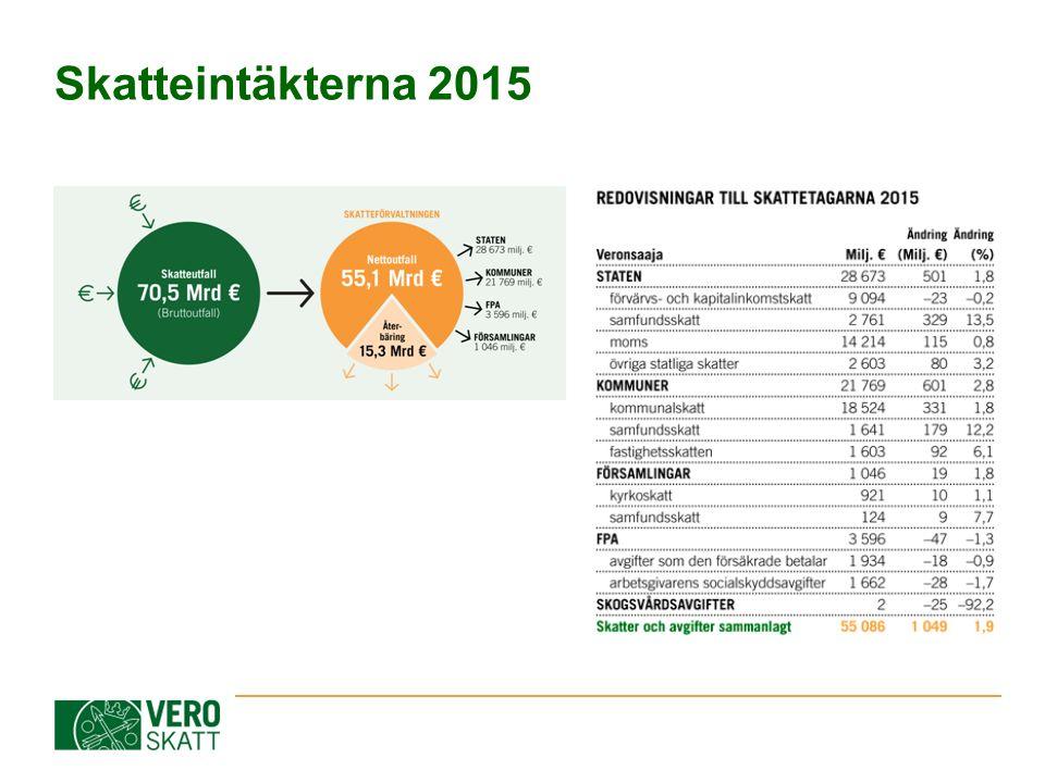 Skatteintäkterna 2015
