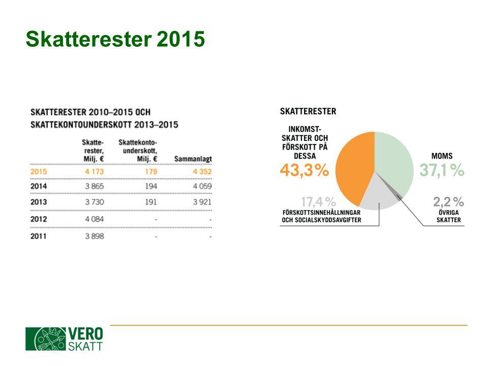 Statistik om skattekontroll 2015