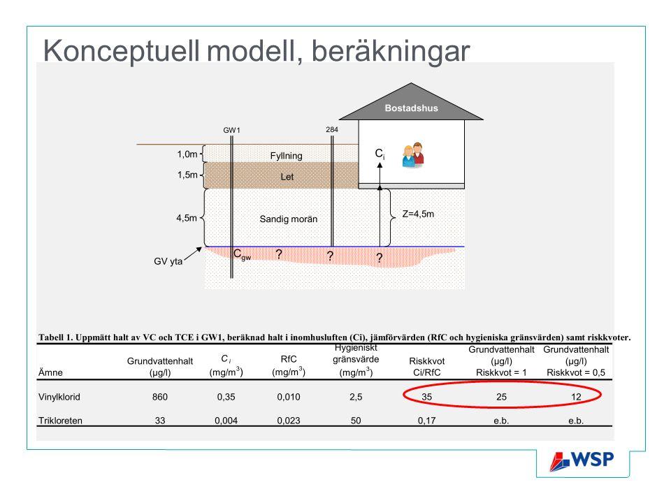 Konceptuell modell, beräkningar