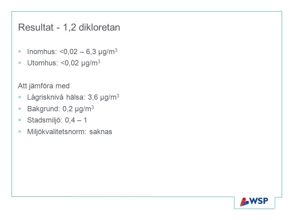Resultat - 1,2 dikloretan  Inomhus: <0,02 – 6,3 µg/m 3  Utomhus: <0,02 µg/m 3 Att jämföra med  Lågrisknivå hälsa: 3,6 µg/m 3  Bakgrund: 0,2 µg/m 3  Stadsmiljö: 0,4 – 1  Miljökvalitetsnorm: saknas