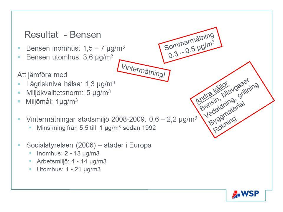 Resultat - Bensen  Bensen inomhus: 1,5 – 7 µg/m 3  Bensen utomhus: 3,6 µg/m 3 Att jämföra med  Lågrisknivå hälsa: 1,3 µg/m 3  Miljökvalitetsnorm: 5 µg/m 3  Miljömål: 1µg/m 3  Vintermätningar stadsmiljö 2008-2009: 0,6 – 2,2 µg/m 3  Minskning från 5,5 till 1 µg/m 3 sedan 1992  Socialstyrelsen (2006) – städer i Europa  Inomhus: 2 - 13 µg/m3  Arbetsmiljö: 4 - 14 µg/m3  Utomhus: 1 - 21 µg/m3 Vintermätning.