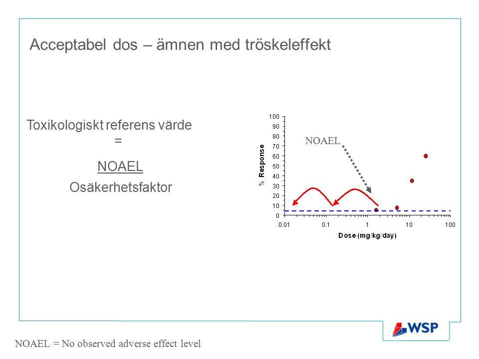 Acceptabel dos – ämnen med tröskeleffekt NOAEL Osäkerhetsfaktor Toxikologiskt referens värde = NOAEL = No observed adverse effect level NOAEL