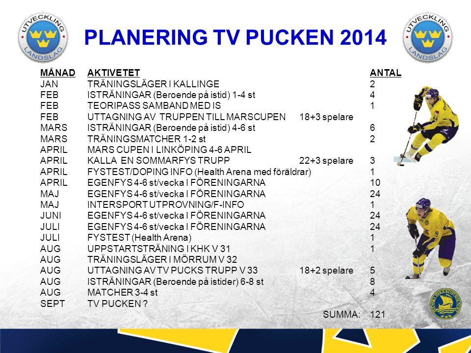 PLANERING TV PUCKEN 2014 MÅNADAKTIVETETANTAL JANTRÄNINGSLÄGER I KALLINGE2 FEB ISTRÄNINGAR (Beroende på istid) 1-4 st4 FEBTEORIPASS SAMBAND MED IS1 FEBUTTAGNING AV TRUPPEN TILL MARSCUPEN 18+3 spelare MARSISTRÄNINGAR (Beroende på istid) 4-6 st6 MARSTRÄNINGSMATCHER 1-2 st2 APRILMARS CUPEN I LINKÖPING 4-6 APRIL APRILKALLA EN SOMMARFYS TRUPP 22+3 spelare3 APRILFYSTEST/DOPING INFO (Health Arena med föräldrar)1 APRILEGENFYS 4-6 st/vecka I FÖRENINGARNA10 MAJEGENFYS 4-6 st/vecka I FÖRENINGARNA24 MAJ INTERSPORT UTPROVNING/F-INFO1 JUNIEGENFYS 4-6 st/vecka I FÖRENINGARNA24 JULIEGENFYS 4-6 st/vecka I FÖRENINGARNA24 JULIFYSTEST (Health Arena)1 AUGUPPSTARTSTRÄNING I KHK V 311 AUGTRÄNINGSLÄGER I MÖRRUM V 32 AUGUTTAGNING AV TV PUCKS TRUPP V 3318+2 spelare5 AUGISTRÄNINGAR (Beroende på istider) 6-8 st8 AUGMATCHER 3-4 st4 SEPTTV PUCKEN .