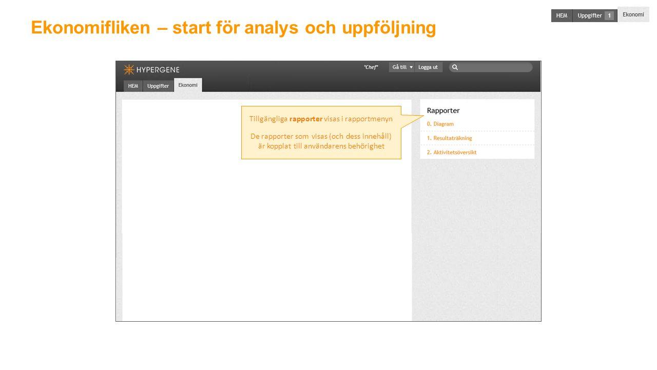 Ekonomifliken – start för analys och uppföljning Tillgängliga rapporter visas i rapportmenyn De rapporter som visas (och dess innehåll) är kopplat till användarens behörighet