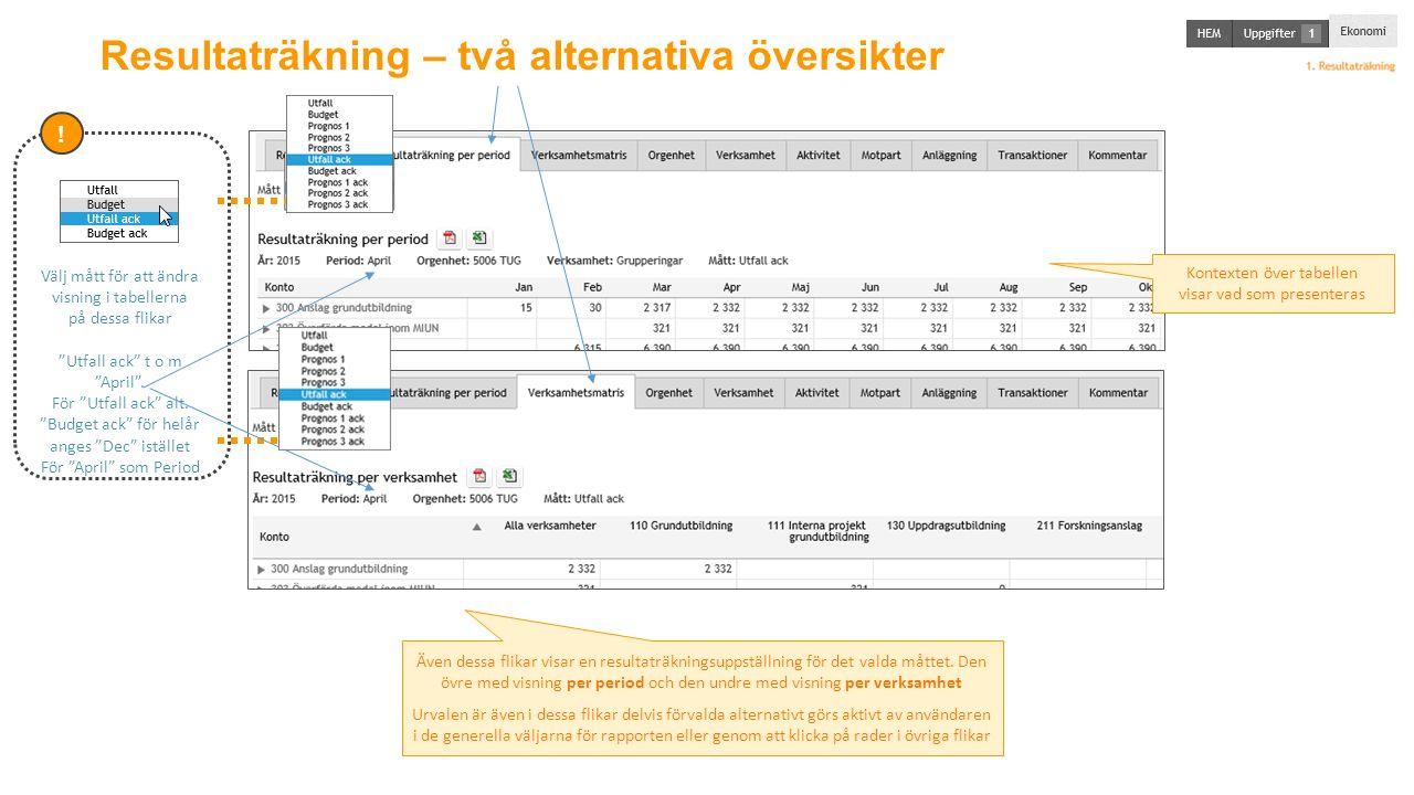 Resultaträkning – två alternativa översikter Välj mått för att ändra visning i tabellerna på dessa flikar Utfall ack t o m April .