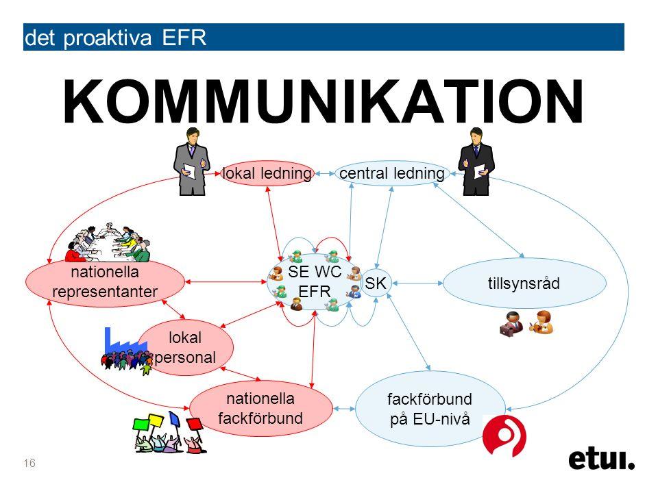 KOMMUNIKATION det proaktiva EFR 16 central ledning fackförbund på EU-nivå tillsynsråd SK SE WC EFR lokal ledning nationella representanter lokal personal nationella fackförbund