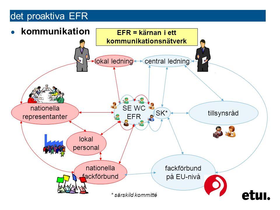 ● kommunikation SE WC EFR det proaktiva EFR SK* central ledninglokal ledning nationella representanter lokal personal nationella fackförbund fackförbund på EU-nivå tillsynsråd EFR = kärnan i ett kommunikationsnätverk * särskild kommitté