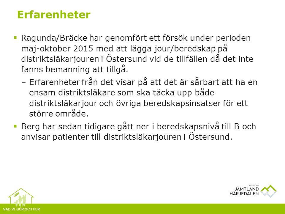 VAD VI GÖR OCH HUR  Ragunda/Bräcke har genomfört ett försök under perioden maj-oktober 2015 med att lägga jour/beredskap på distriktsläkarjouren i Östersund vid de tillfällen då det inte fanns bemanning att tillgå.