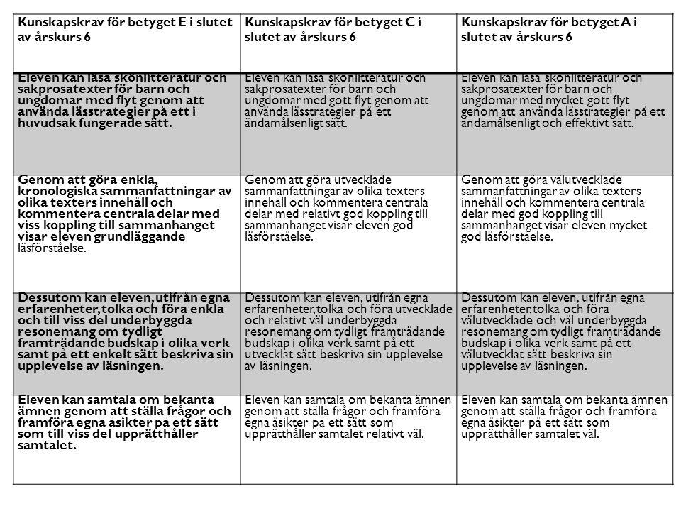 För planeringa av lektioner gå in på följande länk http://www.enlasandeklass.se/ Här väljer man rätt årskurs samt rätt lektionsupplägg.