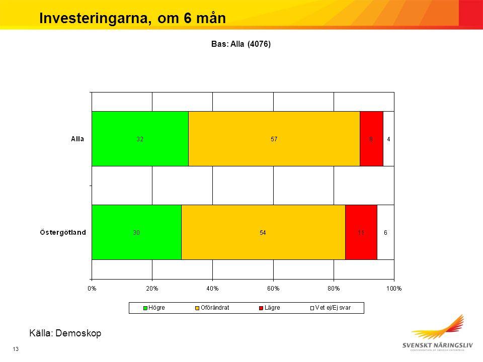 13 Investeringarna, om 6 mån Källa: Demoskop Bas: Alla (4076)