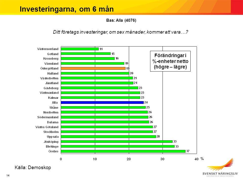14 Investeringarna, om 6 mån Källa: Demoskop Ditt företags investeringar, om sex månader, kommer att vara….