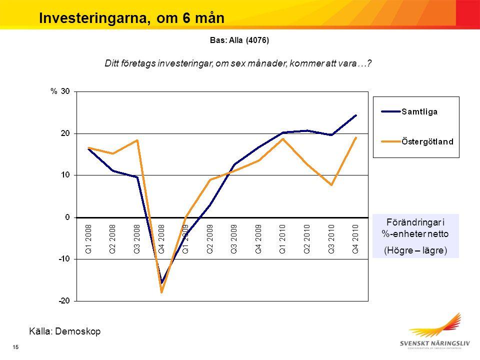15 Investeringarna, om 6 mån Källa: Demoskop Förändringar i %-enheter netto (Högre – lägre) % Bas: Alla (4076) Ditt företags investeringar, om sex månader, kommer att vara…