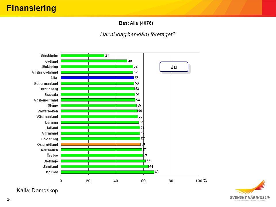 24 Källa: Demoskop Finansiering Bas: Alla (4076) Har ni idag banklån i företaget Ja %