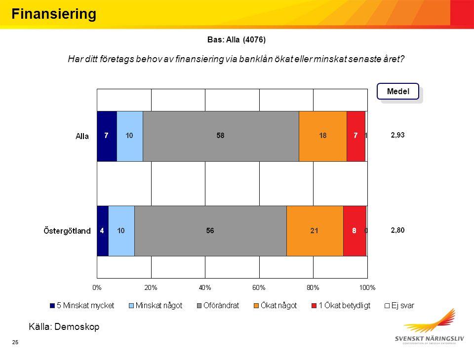 25 Källa: Demoskop Medel Finansiering Bas: Alla (4076) Har ditt företags behov av finansiering via banklån ökat eller minskat senaste året