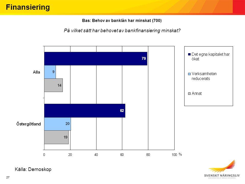 27 Källa: Demoskop Finansiering Bas: Behov av banklån har minskat (700) På vilket sätt har behovet av bankfinansiering minskat.