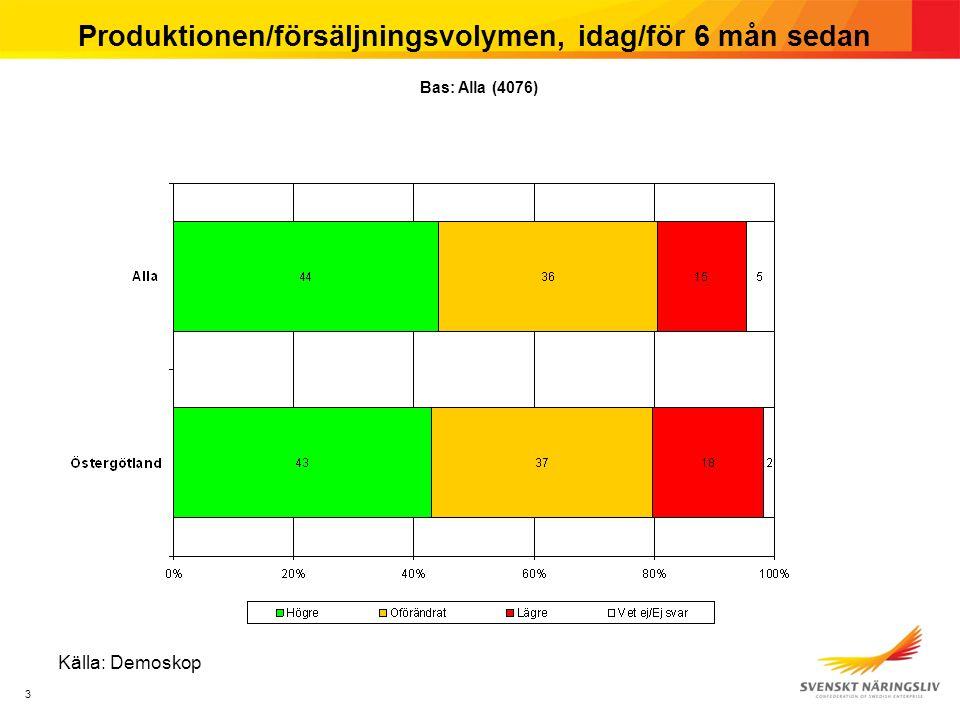 3 Produktionen/försäljningsvolymen, idag/för 6 mån sedan Källa: Demoskop Bas: Alla (4076)