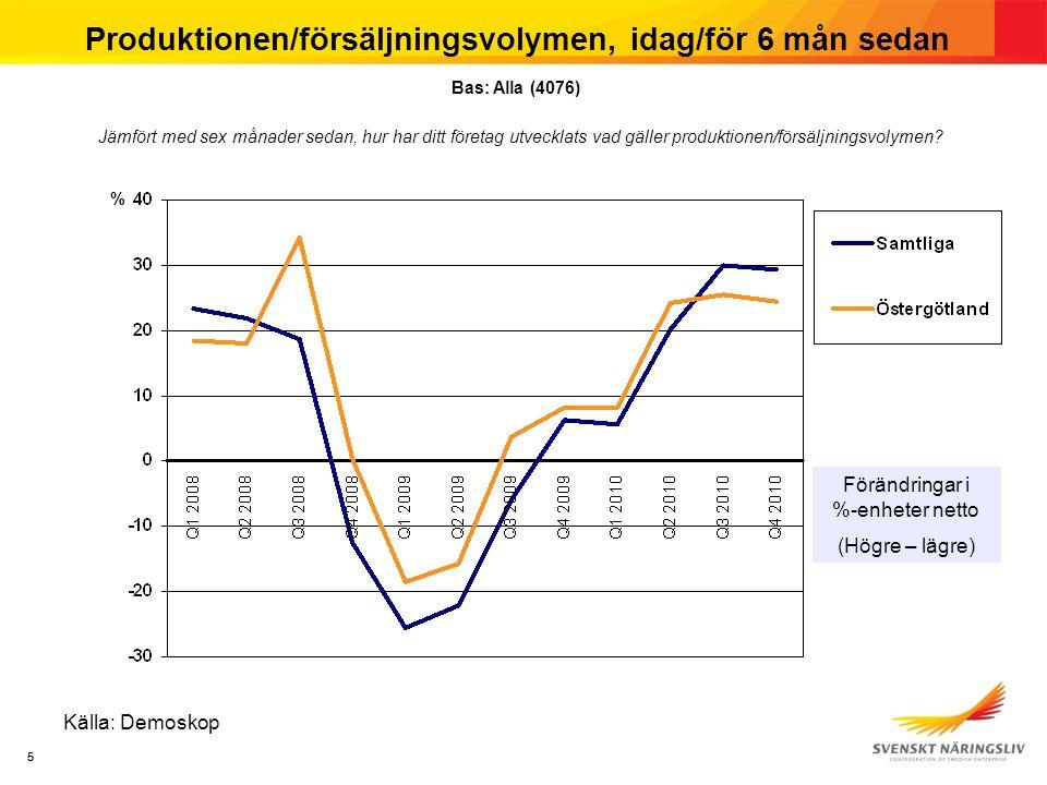 55 Produktionen/försäljningsvolymen, idag/för 6 mån sedan Källa: Demoskop Jämfört med sex månader sedan, hur har ditt företag utvecklats vad gäller produktionen/försäljningsvolymen.