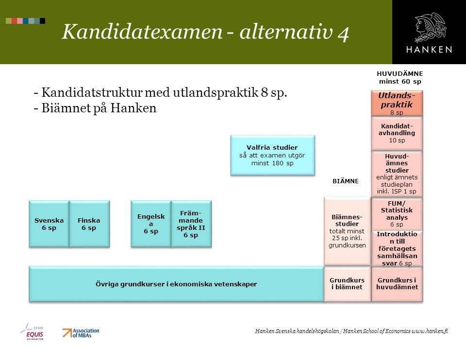 Kandidatexamen - alternativ 4 - Kandidatstruktur med utlandspraktik 8 sp. - Biämnet på Hanken Hanken Svenska handelshögskolan / Hanken School of Econo