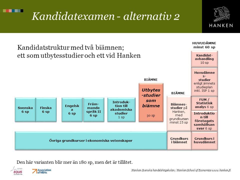 Kandidatexamen - alternativ 2 Kandidatstruktur med två biämnen; ett som utbytesstudier och ett vid Hanken Hanken Svenska handelshögskolan / Hanken Sch