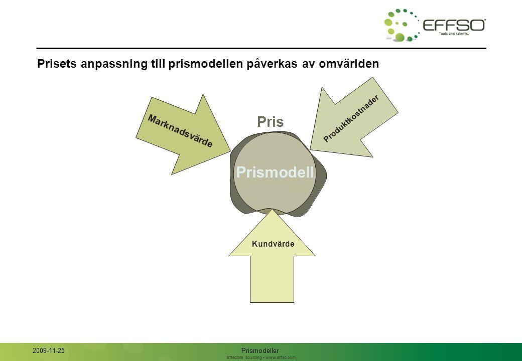 Effective Sourcing www.effso.com Prisets anpassning till prismodellen påverkas av omvärlden Pris Prismodell Kundvärde Produktkostnader Marknadsvärde Prismodeller 2009-11-25